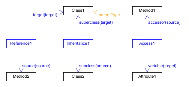 A schema of a containment tree with relations
